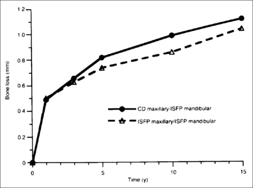 Mean mandibular peri-implant bone loss with respect to prosthetic status in the maxilla. CD = complete denture during the follow-up period of 15 years (n = 31); ISFP = Implant-supported fixed prosthesis place on average after 4.5 years (n = 13)