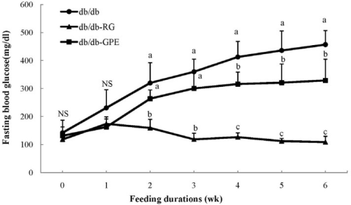 Weekly changes in blood glucose levels in C57BL/KsJ-db/db mice supplemented G. procumbens extract (GPE).db/db (diabetes mellitus control): C57BL/KsJ-db/db mice fed AIN-93G diet; db/db-RG: C57BL/KsJ-db/db mice fed AIN-93G diet supplemented with rosiglitazone (0.005 g/100 g diet); db/db-GPE: C57BL/KsJ-db/db mice fed AIN-93G diet supplemented with GPE (0.5 g/100 g diet). Values are presented as means ± SD, n = 7 per group, a-c Mean values designed by different letters are significantly different between groups (P < 0.05).