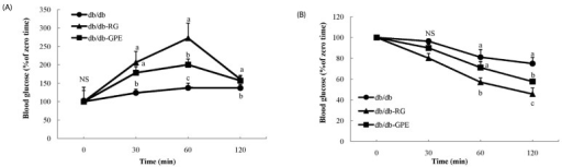 Effect of G. procumbens extract (GPE) supplementation on intraperitoneal glucose tolerance tests (A) and insulin tolerance tests (B) in C57BL/KsJ-db/db mice.Blood glucose concentrations were measured at the indicated times and presented as percentages of glucose measured at the time of injection (t = 0) of glucose (0.5 g/kg of BW) or insulin (2 units/kg of BW). db/db (diabetes mellitus control): C57BL/KsJ-db/db mice fed AIN-93G diet; db/db-RG: C57BL/KsJ-db/db mice fed AIN-93G diet supplemented with rosiglitazone (0.005 g/100 g diet); db/db-GPE: C57BL/KsJ-db/db mice fed AIN-93G diet supplemented with GPE (0.5 g/100 g diet). Values are presented as means ± SD, n = 7 per group. a-c Mean values designated by different letters are significantly different between groups (P < 0.05).
