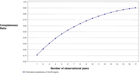 Completeness of the MI Registry, 1 to 17 years of observational years Caption: The completeness of the MI registry.