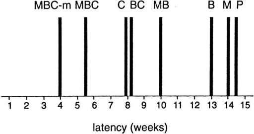 Tumorigenicity of L6 transfectants. The average latent  period in weeks of the different transfectant cell lines for tumor  formation is displayed as solid bars. Results represent the average of two separate experiments. MBC-m is a cell population  generated by pooling four different MBC macrocolonies isolated  from soft agar and is termed MBC-mpool#1 in Table I.