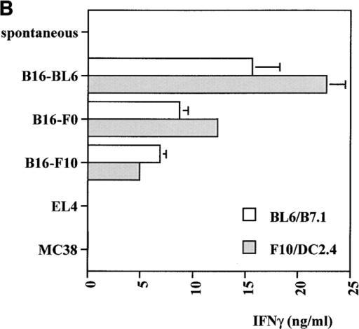 Anti–CTLA-4 enhances IFN-γ production by B16-specific T cells induced in vivo. Mice (four per group) were vaccinated with irradiated BL6/g (106 per mouse) and cotreated with control hamster IgG (A) or anti–CTLA-4 (B). After 4 wk, mice were challenged with 2 × 104 B16-BL6, and 10 d later, splenocytes were pooled and restimulated in vitro using B16-BL6/B7.1 (open bars) or a mixture of B16-F10 and DC2.4 dendritic cells (filled bars). On day 8, cultures were tested for tumor-specific IFN-γ release as described in Materials and Methods. Targets included B16 sublines -F0, -F10, and -BL6, as well as unrelated H-2b tumors EL4 and MC38.