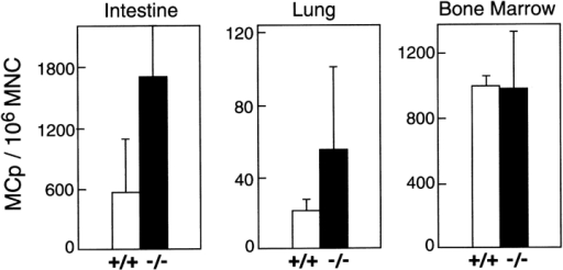 Concentrations of MCp in the small intestine, lung, and BM of wild-type (C57BL/6, +/+, white bars) controls and RAG-2/IL-receptor common γ-chain (γc) double-deficient mice (−/−, black bars). The data are the mean ± 1/2 range of MCp/106 MNCs from two experiments using SCF plus IL-3 in which concentrations in wild-type and deficient mice were determined in parallel.
