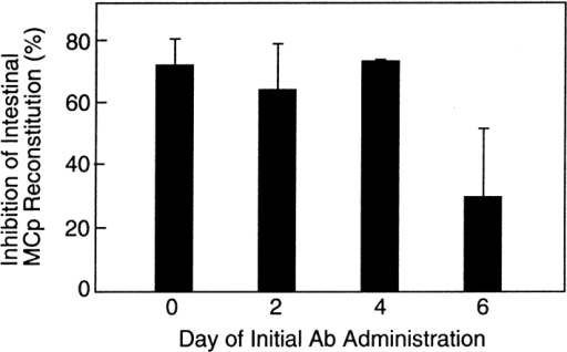 Effect of delaying the time of initial administration of the blocking mAb DATK32 (anti-α4β7 integrin) on the recovery of MCp in the small intestine of BALB/c mice. The MCp concentrations were determined 7 d after sublethal irradiation and BM reconstitution and are expressed as the percent inhibition of MCp concentrations in the intestine relative to the mice treated with the isotype-matched rat anti–mouse IgD mAb. The control mice had an average MCp concentration of 632 ± 206 MCp/106 MNCs (mean ± SEM, n = 6). Experimental values are the mean ± SEM of four (day 0 and day 2) or two (day 4 and day 6) experiments.