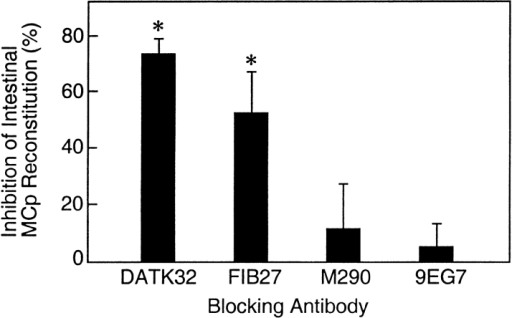 Comparison of the inhibition by mAb to α4β7, β7, αE, or β1 integrins of the recovery of MCp in the small intestine of BALB/c mice. Animals received 30 μg of the indicated mAb, DATK32, FIB27, M290, or 9EG7, directed against α4β7, β7, αE, or β1 integrins, respectively, starting 0 or 2 d after sublethal irradiation and BM reconstitution. Values represent the mean ± SEM percent inhibition relative to control animals treated in parallel. MCp concentrations were analyzed 7 or 8 d after sublethal irradiation and BM reconstitution. Means are from seven (DATK32), three (FIB27, M290), or four (9EG7) experiments. The mean MCp concentration for the control mice was 622 ± 65 MCp/106 MNCs (mean ± SEM). Asterisks indicate statistically significant inhibition relative to mice injected with anti-β1 integrin mAb (P < 0.03).
