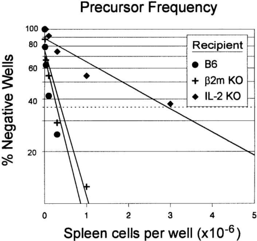 Precursor frequency of donor CTLs in recipient spleen cells. OVA-CTLs (5  × 106) were adoptively transferred into unirradiated, syngeneic normal, β2m−/− or IL-2−/−  mice. After 5 wk, recipients  were killed and spleen cells from  several mice were pooled and titrated in 24 wells of 96-well  plates. Irradiated E.G7-OVA,  syngeneic filler cells, and Con A  supernatant were added to the  cultures. After incubation at 37°C for 1 wk, the wells were restimulated  as described above. After an additional week in culture, the cytolytic activity of the recovered cells was tested using 51Cr-labeled E.G7-OVA targets. The log of the percentage of negative wells was plotted on the ordinate and the number of spleen cells on the abscissa.
