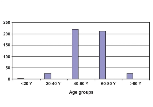 Age distribution of bladder tumors