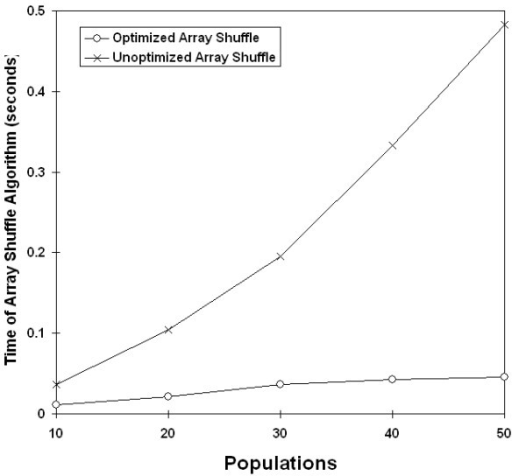 Effect of Fisher-Yates shuffling by population size. Changes in time complexity from exponential to linear after implementation of Fisher-Yates shuffling. Data sets of various population sizes were analyzed with 10,000 randomizations.