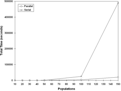 Effect of parallelization by population size. Time complexity improvement of parallelization with test population sizes greater than 30 (10,000 randomizations).