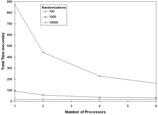 Effect of adding processors by number of randomizations. Reduction in runtime with the addition of processors reduces, for a data set with 50 populations.
