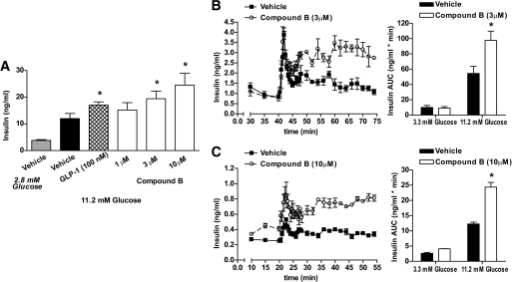 Compound B enhances insulin secretion in normal and diabetic human islets. A: Insulin concentrations from static cultures of normal human islets incubated in media containing high glucose (11.2 mmol/l) and either GLP-1 (100 nmol/l) or various concentrations of compound B (1–10 μmol/l). The treatments were performed for 90 min, and results are expressed as mean ± SEM, *P < 0.05. In perifusion experiments, insulin concentrations from reaction chambers containing 20 human islets from (B) normal or (C) diabetic individuals perifused with media containing either vehicle (■) or compound B (○) (3 or 10 μmol/l) in low glucose (3.3 mmol/l) for 40 min followed by high glucose (16.7 mmol/l) for an additional 35 min. AUC of the insulin excursion for vehicle versus compound B-treated (B) normal and (C) diabetic human islets, *P < 0.05.
