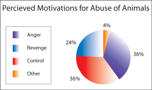 Perceived motivations for abuse of the household pets.