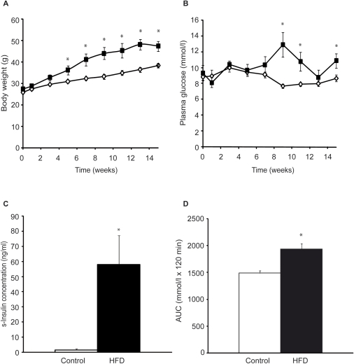 ... blood glucose and insulin and impaired glucose tolerance in high fat