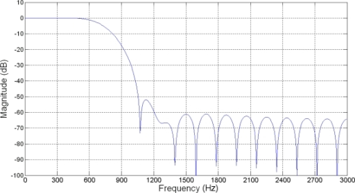 Frequency response of the FIR LPF at 4-times oversampling.