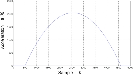 Typical slow-changing quadratic acceleration profile.