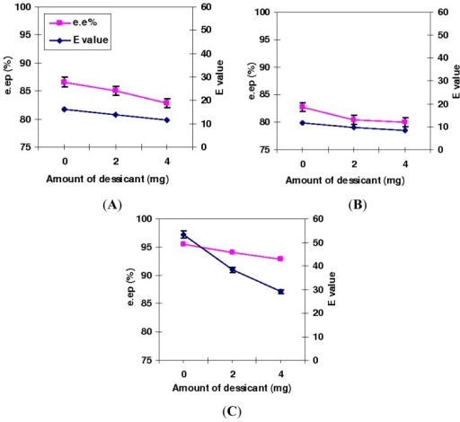 The effects of desiccant loading on e.ep% and E values in the T1 lipase, Q114L and Q114-M catalyzed esterification of ibuprofen. The reactions were carried out in isooctane (8 mL), lyophilized lipase (5 mg) (R,S)-ibuprofen (0.8252 g, 4 mmole) and oleyl alcohol (1.872 mL, 6 mmole) at 50 °C and stirred at 200 rpm. The amount of added desiccant was examined at 0, 2 and 4 mg loading. (A) T1; (B) Q114L and (C) Q114M.