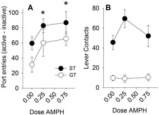 Amphetamine increases the reinforcing efficacy of the lever-cue equally in sign-trackers (ST), and goal-trackers (GT).Panel A demonstrates that STs responded more for the lever CS than GTs, and that amphetamine enhanced this conditioned reinforcement similarly in STs and GTs. Panel B shows that STs had more lever contacts than GTs, which was enhanced by the lower dose of amphetamine only in STs. Data are represented as mean (± SEM). There were no significant differences between STs and GTs. Asterisks denotes a significant increase compared to the saline-treated rats (0.00 dose).