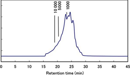 Analysis of molecular weight distributions of yolk-derived peptide preparation.