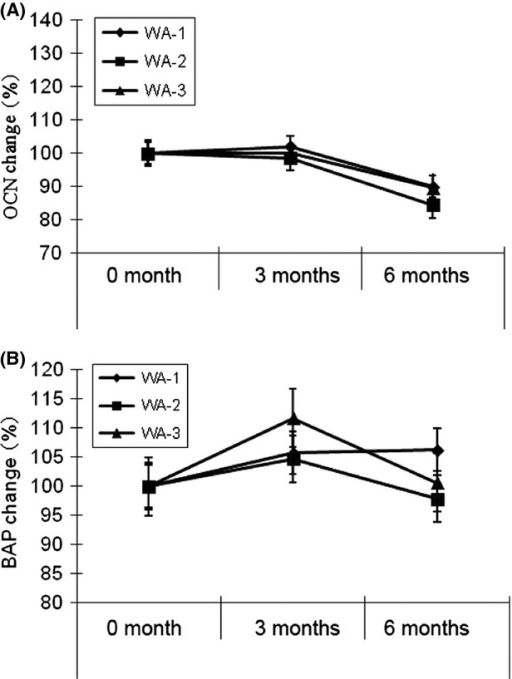 Osteocalcin (OCN) change rate (A) and bone-specific alkaline phosphatase (BAP) change rate (B) in women (mean ± SEM) in WA-1, WA-2, and WA-3 groups after 0, 3, and 6 months.