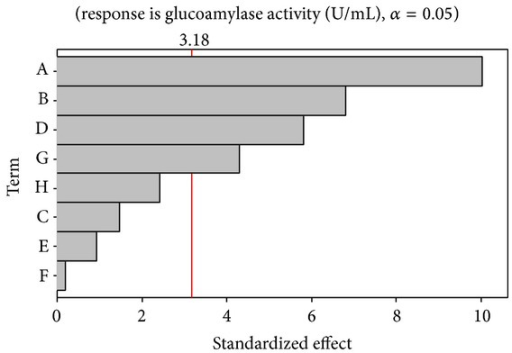 Pareto plot shows the effect of media on glucoamylase activity.