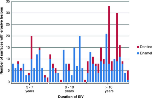 Number of affected surfaces with erosive lesions in relation to duration of SIV.