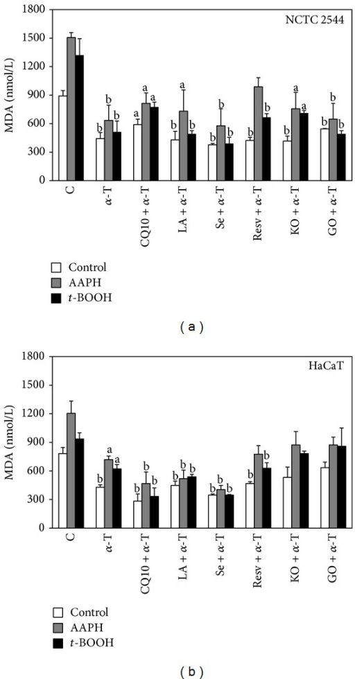 Effect of α-T alone or combined with each of the other supplement's components on lipid peroxidation in keratinocytes exposed or not to prooxidant agents. Cells were treated with α-T alone or combined with each of the other supplement's components for 24 h and then exposed for 1 h to the prooxidant agents AAPH (25 mM) or t-BOOH (0.25 mM) or vehicle alone. Each component was used at the highest concentration reported in Section 2. Lipid peroxidation was evaluated spectrophotometrically as MDA production. Data are the means ± SE of a number of determinations ranging from 3 to 6. a: significantly different from respective control (P < 0.05); b: significantly different from respective control (P < 0.01), one-way ANOVA followed by Dunnett's test.
