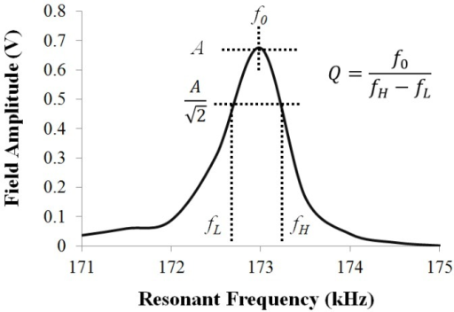 A typical resonance of a ME material, where the resonance behavior is characterized by the resonant frequency (f0), resonant amplitude (A), and resonant quality (Q).