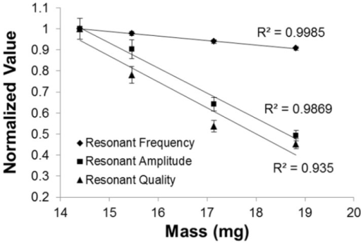 Additional mass loading as a result of Parylene-C coating reduced the resonant frequency, resonant amplitude, and resonant quality. Note that each resonant behavior exhibited standard deviation of less that 5%.