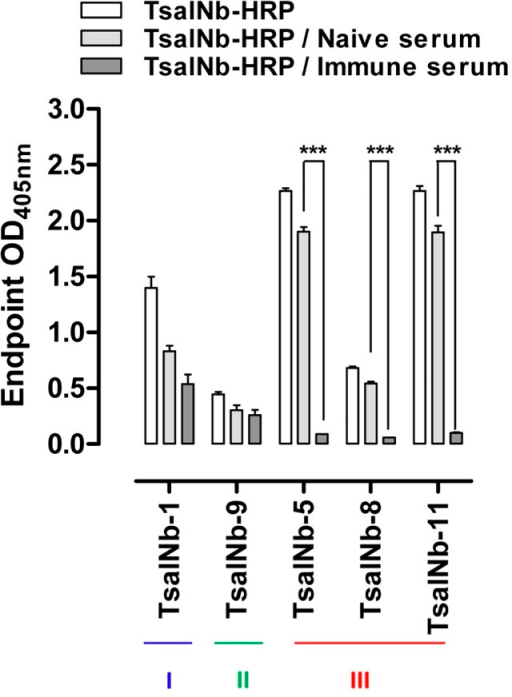 Competitive inhibition of TsalNb binding by immune plasma.Representatives of the identified anti-Tsal Nb families (TsalNb-1, TsalNb-9 and TsalNb-5,8&11) were covalently conjugated to HRP and evaluated for Tsal-binding (O.D.405nm) following incubation of the coated G. m. morsitans saliva with tsetse exposed immune or naive rabbit plasma. Significance levels based on two-way analysis of variance are indicated in the graphs (*** p<0.001).