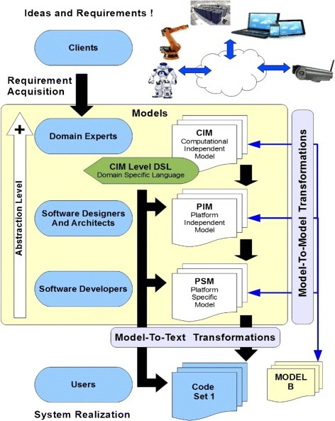 Object management group's model driven architecture (OMG-MDA) (OMG 2003).
