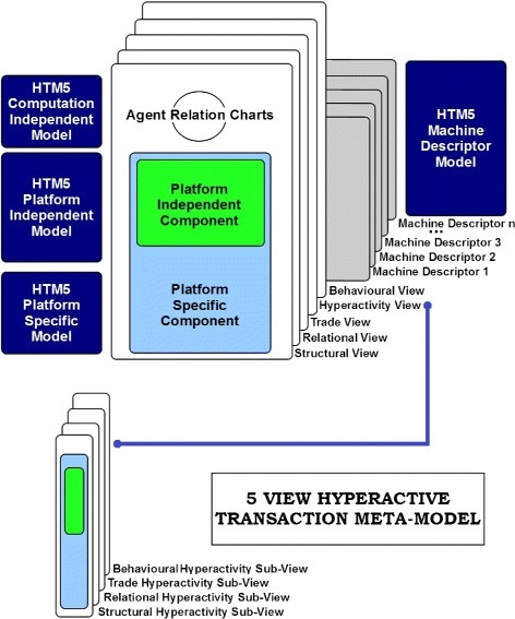 An overview of 5 views hyperactive transaction meta model (HTM5) for agent oriented development of cloud robotic systems.