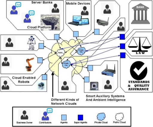 Example of digital business ecosystem (DBE) in an agent oriented cloud robotics environment.