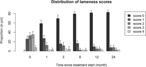 Distribution of lameness grades at baseline and at 1, 3, 6, 12 and 24 months following the treatment with PAAG. Error bars show standard errors of the estimated proportions within each time group. The left most bars in each time group correspond to non-lame horses. There was a significant increase in the proportion of non-lame horses between baseline and 1 month, followed by a steady increase between 3 and 6 months, then a stabilization in the proportion of non-lame horses between 6 and 24 months.