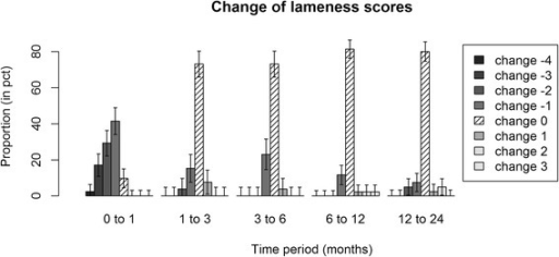 Distribution of change of lameness grades of individual horses over consecutive time points. Error bars show standard errors of the estimated proportions within each time period. The middle bars with shading lines correspond to horses that have retained their lameness score over the designated time period. The largest reduction in lameness took place at 1 month follow-up.
