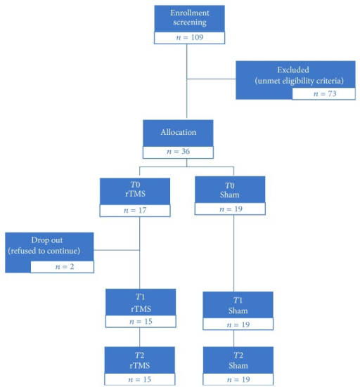 Flow diagram of referred and enrolled patients.