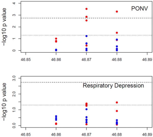 FAAH genotypes associated with Respiratory Depression, PONV and Morphine requirementFigure 2a. They axis shows the −log10 P values and the x axis shows the chromosomal positions of the FAAH SNPs. Results are shown for whites (red dots) and blacks (blue dots) separately. P values of the genetic association of the 39 FAAH SNPs with PONV (top) and RD (bottom). The reference lines represent the thresholds of p=0.0018 (shot dash line) and p=0.05 (dotted line), respectively. PACU = Post Anesthesia Care Unit; RD = respiratory depression; PONV = Postoperative Nausea and Vomiting; FAAH = Fatty Acid Amide Hydrolase.Figure 2b. The y axis shows the −log10 P values and the x axis shows the chromosomal positions of the of the 11 FAAH SNPs between 46.86 to 46.89 Mb of Chromosome 1 with PONV (top panel) and RD (bottom panel). Results are shown for whites (red dots) and blacks (blue dots) separately. The reference lines represent the thresholds of p=0.0018 (shot dash line) and p=0.05 (dotted line), respectively. PACU = Post Anesthesia Care Unit; RD = respiratory depression; PONV = Postoperative Nausea and Vomiting; FAAH = Fatty Acid Amide Hydrolase.