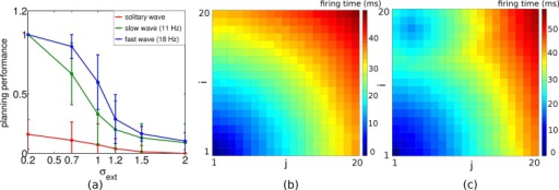 Planning performance decreases with decreasing oscillation frequency and is worst for a solitary wave.(a) Planning performance as a function of the noise level for a 18 Hz (blue) and a 11 Hz (green) intrinsic oscillation frequency with 4 readout cycles to select a single action. For the solitary wave, planning performance was measured after averaging the path lengths across 4 sweeps. Error bars from 10 realizations. (b, c) Color coded spike times relative to the spike time of the goal position (1,1) for (b) the 18 Hz periodic traveling wave after reaching steady state and (c) the solitary wave, both with noise level σext = 0.2. For the solitary wave, the spike times do not faithfully represent distance from goal, and hence the action selection mechanism may yield a path to a non-goal position (the blue island in (c)).