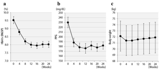 Changes in clinical parameters for 24 weeks after liraglutide treatment in 57 patients: (a) HbA1c (NGSP); (b) 2 h postprandial plasma glucose; (c) body weight.