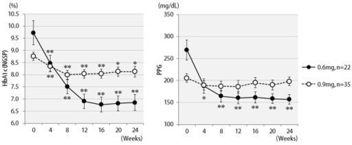 Changes in HbA1c (NGSP), 2 h postprandial plasma glucose for 24 weeks by different liraglutide doses received: 0.6 mg (n = 22) or 0.9 mg (n = 35). **P < 0.001, *P < 0.05 compared with the values at baseline.