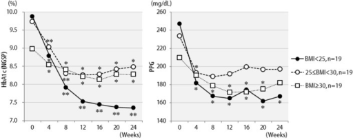 Changes in HbA1c (NGSP), 2 h postprandial plasma glucose for 24 weeks after liraglutide introduction by body mass index difference: less than 25 (n = 19), 25 to 29 (n = 19), or over 30 (n = 19). **P < 0.001, *P < 0.05 compared with the values at baseline.