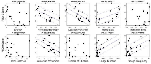 Scatter plots for location and phone usage data versus PHQ-9 scores, respectively. The coefficient of correlation between each feature and PHQ-9 scores and its corresponding P-value is shown on top of each plot. Solid and dashed lines, shown only for strong correlations (P<.05), show the fitted regression model and +/- root mean square deviation from the model, respectively.