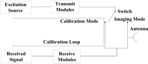 Schematic diagram of an internal calibration system.