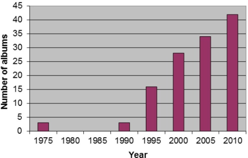 Number of noninsect arthropod albums released over time.