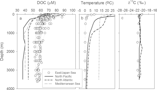 Vertical profiles of dissolved organic carbon (DOC), potential temperature, and δ13C-DOC.(a–c) Vertical profiles of (a) DOC, (b) potential temperature, and (c) δ13C-DOC in the East/Japan Sea (open circle), North Pacific (black lines), North Atlantic (black dotted lines), and Mediterranean Sea (gray dotted lines). Data in the North Pacific, North Atlantic, and Mediterranean Sea are from Hawaii Ocean Time-series (HOT), Bermuda Atlantic Time-series (BATS), and Santinelli et al. (ref. 26), respectively. Samples for δ13C-DOC in the East/Japan Sea were collected in station 10 (42 °N). The depth profiles of δ13C-DOC in the major oceans are from the North Central Pacific (31 °N) and the Sargasso Sea (31 °N).