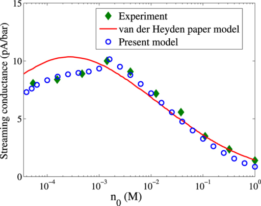 Comparison of the present model predictions (denoted by circular markers) with experimental findings 32 (denoted by diamond markers) of the streaming conductance for various electrolyte concentrations.The solid line represents the predictions of the theoretical model used in the same experimental study. Credited authors: S. Majumder, J. Dhar and S. Chakraborty.