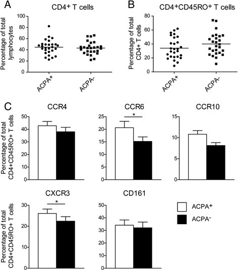 Proportions of chemokine receptor expressing memory Th cells differ between ACPA+ and ACPA− RA patients. a Fraction of CD4+ T cell population within the total lymphocyte population of 27 ACPA+ and 27 ACPA− patients with RA. b Fraction of memory CD4+ T cell population within the total CD4+ T cell population of 27 ACPA+ and 27 ACPA− patients with RA. c Chemokine receptor and CD161 expression on peripheral blood memory (CD45RO+) CD4+CD25− T cells from matched ACPA+ and ACPA− patients with RA, measured by flow cytometry. For statistical analysis Wilcoxon matched-pairs signed-ranks test was performed (* = p < 0.05).