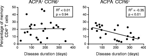 Inverse correlation between proportions of CCR6+CD4+ T cell subpopulations and disease duration in ACPA− patients. Correlation of the percentage of CCR6+CD4+ cells (as percentage of total memory CD4+ T cells) with self-reported disease duration in ACPA+ and ACPA− patients with RA. Pearson correlation test was used to calculate the correlation coefficients (R2) and p-values.