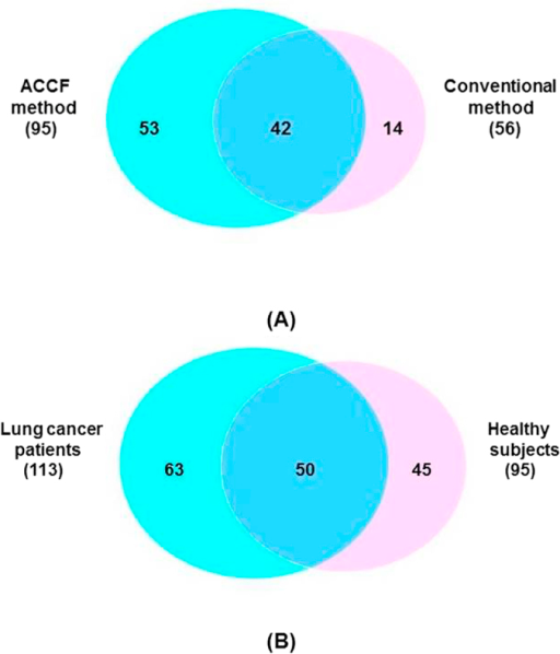 Venn diagram of identified proteins.(A) Overlap of SEVs proteins prepared through ACCF method and conventional method; (B) Overlap of SEVs proteins extracted from the saliva of lung cancer patients and healthy subjects.