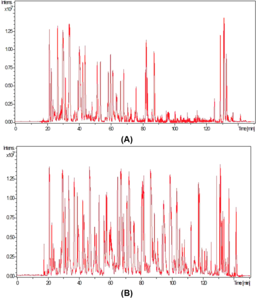 Total ion chromatogram of SEVs' peptides from primordial saliva (A) and ACCF purified saliva (B).