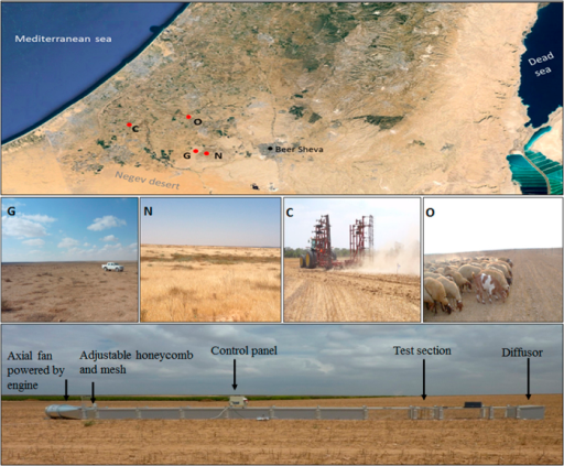 The experimental plots in typical land uses of semi-arid loess soils in the northern Negev: natural reserve (N), grazing area (G), conventional (C) and organic (O) agricultural fields.The annual average rainfall is ~200 mm. Rain events occur mainly between November and March. Winds are mainly western and can exceed 12 m s−1. The soil texture is mostly silt-loam (USDA). The boundary-layer wind tunnel was used for studying the dust emission (see more details in the text). The tunnel segments are presented in the air-push configuration. Instruments were installed in the test section for measuring winds and particle transport. The map produced by ArcGIS 10.0 (www.esri.com). All the photographs were taken in the northwestern Negev (Israel) by I.K.